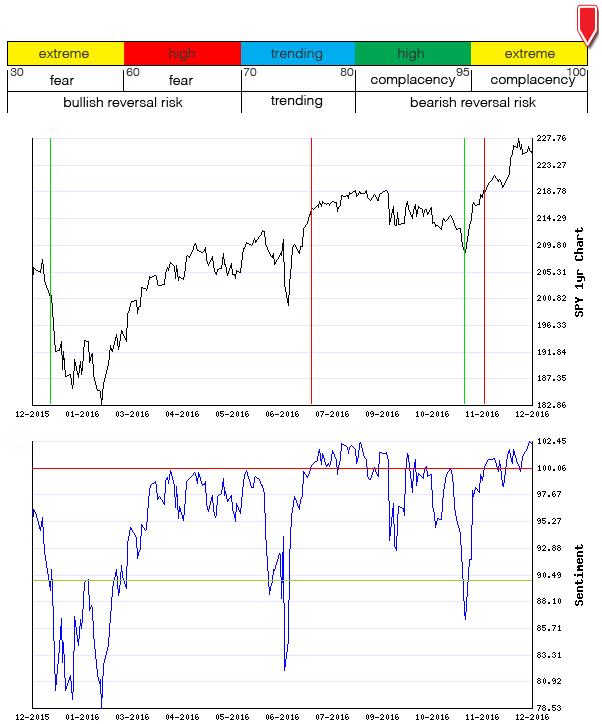 Stocks Trade Signals - Page 11 Sentim19