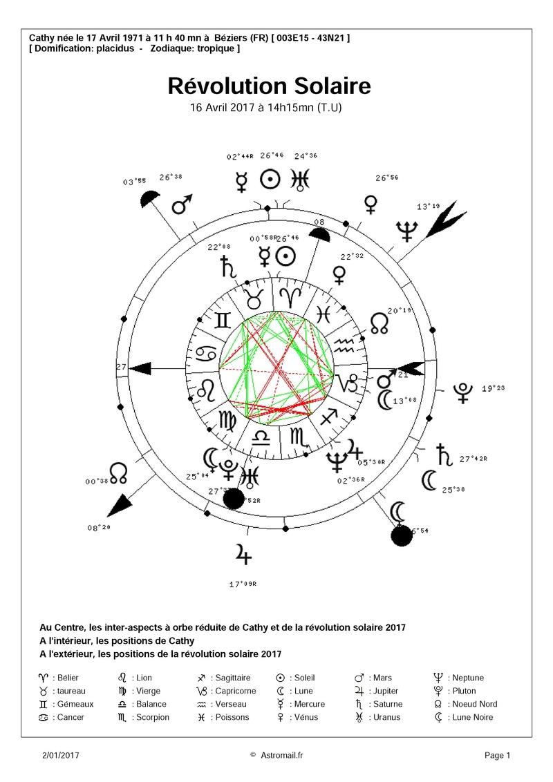 Vénus conjoint venus natal  Astrom10