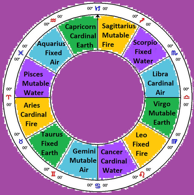 The Elements of Astrology  Img_5751