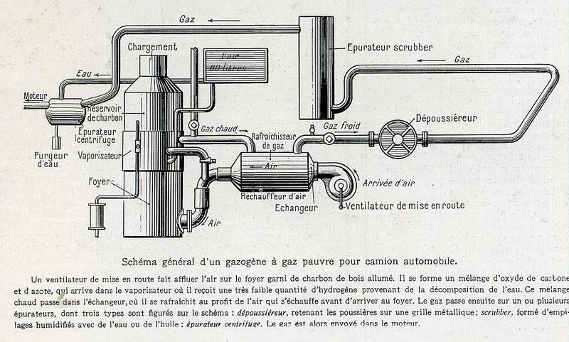 Le GAZOGENE et la voiture des français de 39 à 45 Gazogy10