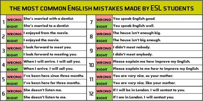 Common Mistakes in English Language 15442110