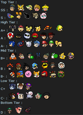 My try on a tier list for this game Tierli10