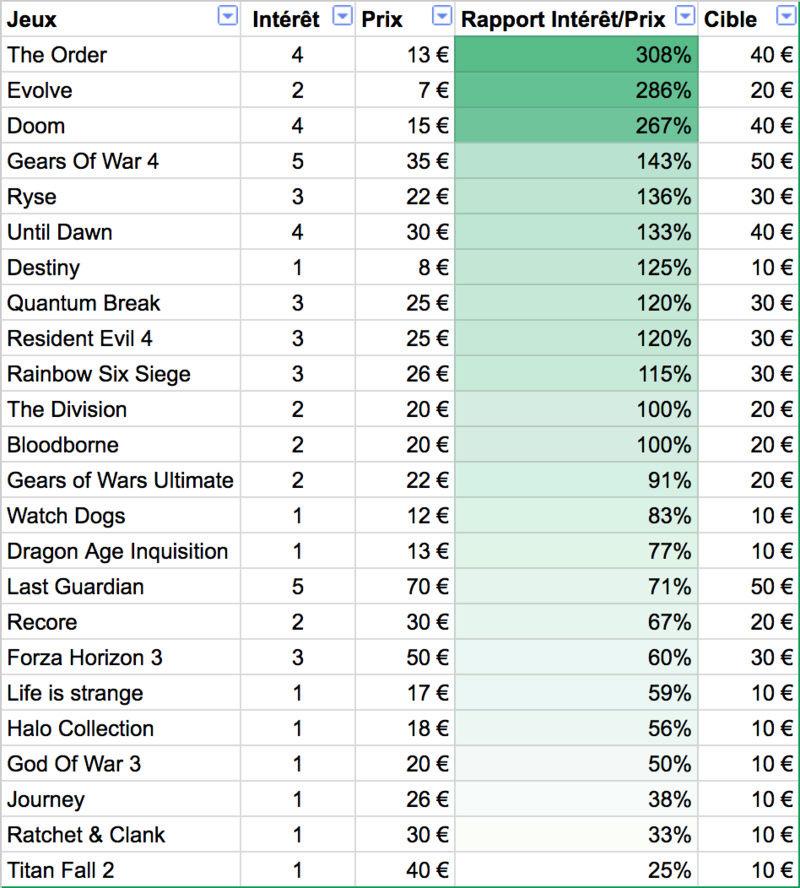 Rapport Intérêt/Prix des jeux current-gen Screen10