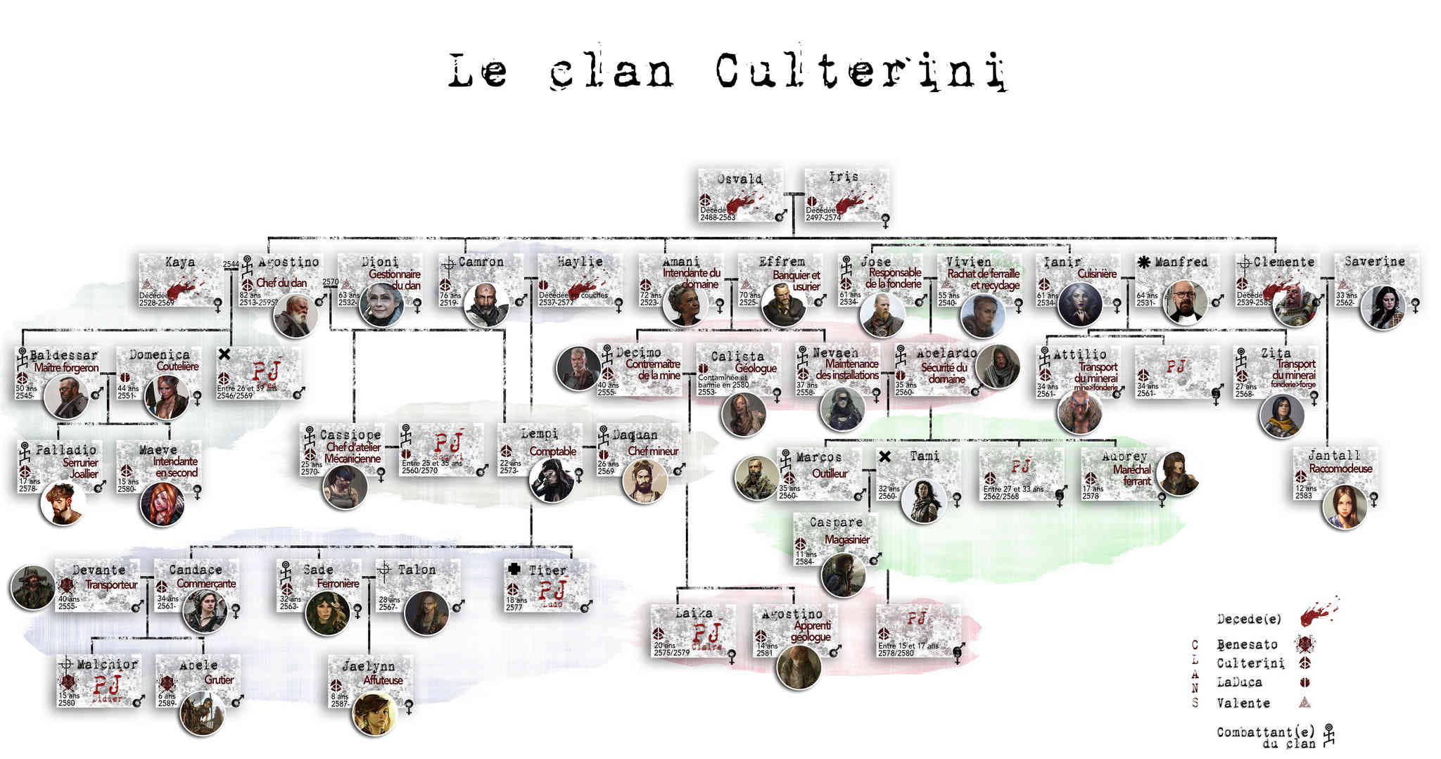 Le clan Culterini Geneal23