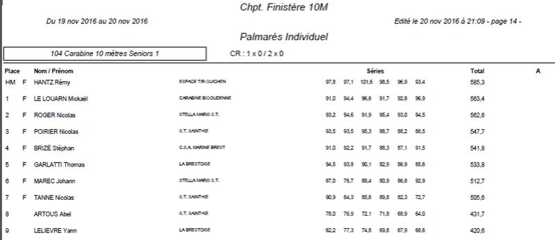 Départemental 10 m 2016 Result10