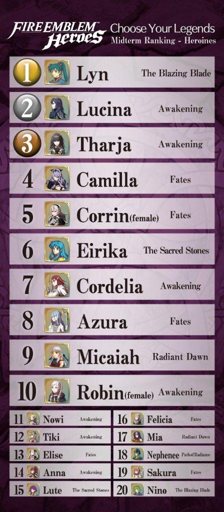 Résultat du sondage pour FE Heroes C3dvmr10