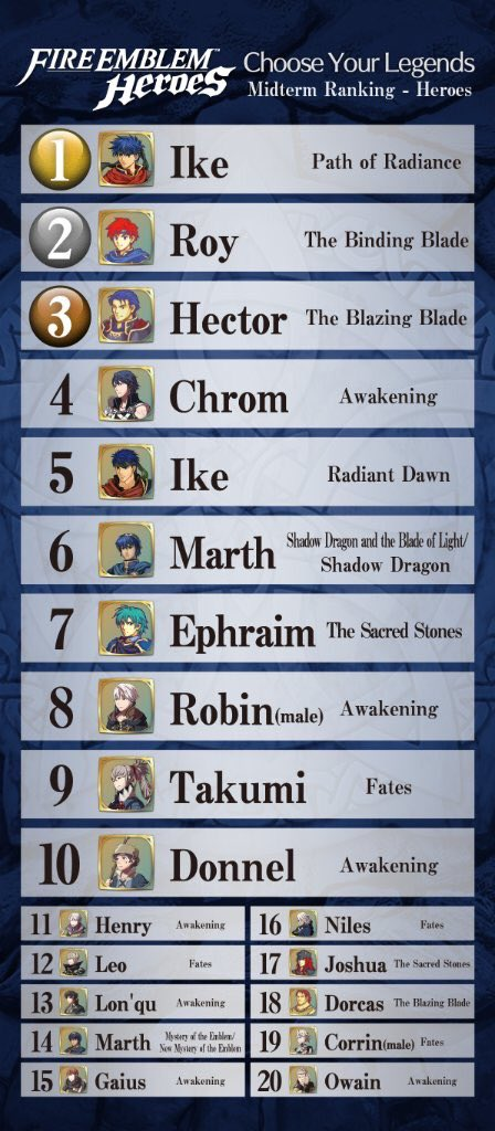 Résultat du sondage pour FE Heroes C3dvmr11