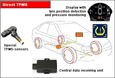 Informations générales sur le TPMS. Photos11