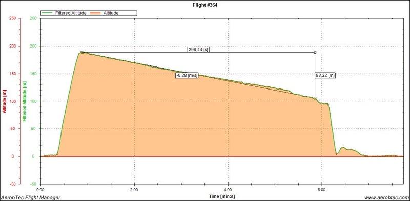 Temps de vol par temps neutre - Page 3 Egida_10