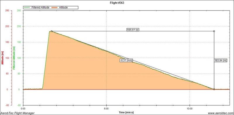Temps de vol par temps neutre - Page 3 Egida_11