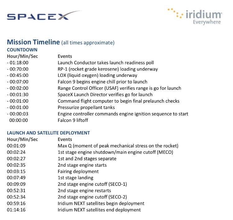 Lancement Falcon-9 - Iridium Next 1-10 - VAFB 4E - 14 janvier 2017 [succès] - Page 8 1108
