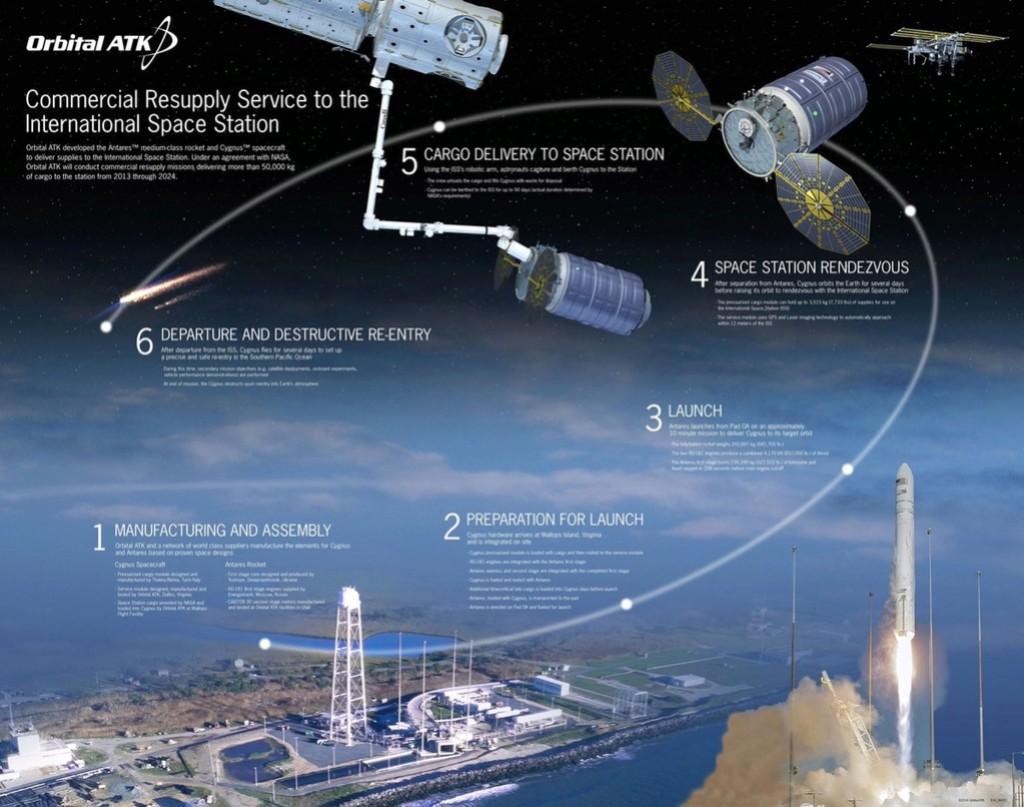 Lancement Antares 230 / Cygnus OA-5 - Wallops - 17 Octobre 2016 - Page 5 140