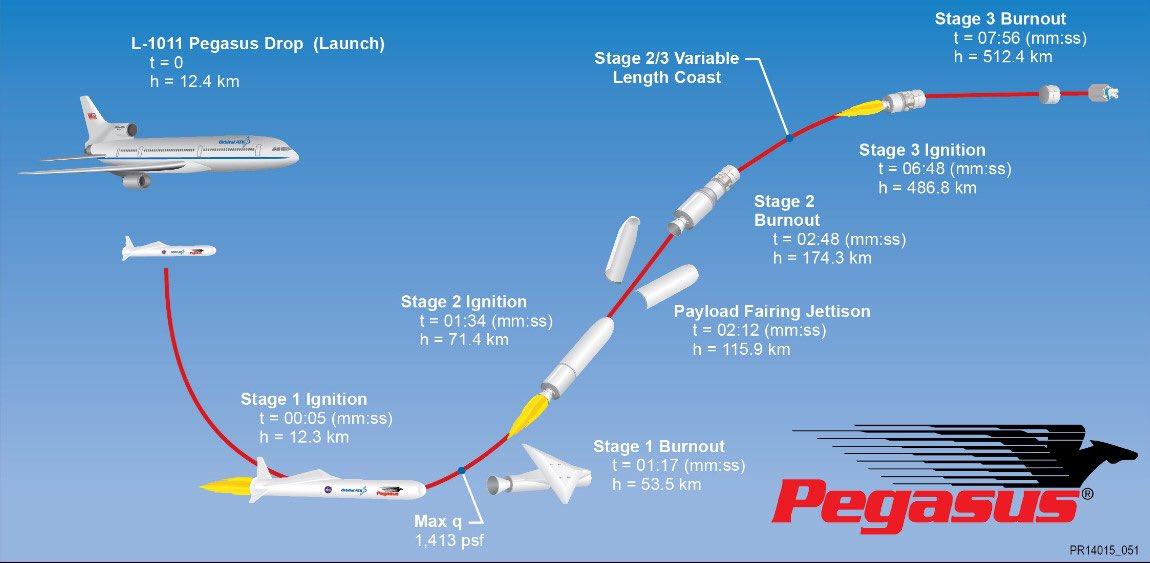 L-1011/Pegasus-XL (CYGNSS) - 15.12.2016 - Page 2 175