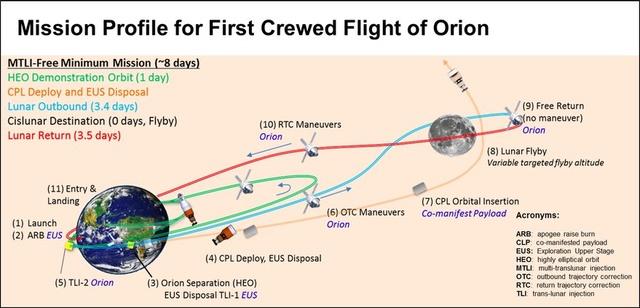 [Blog] Developpement de la capsule ORION de la NASA - Page 10 Missio10