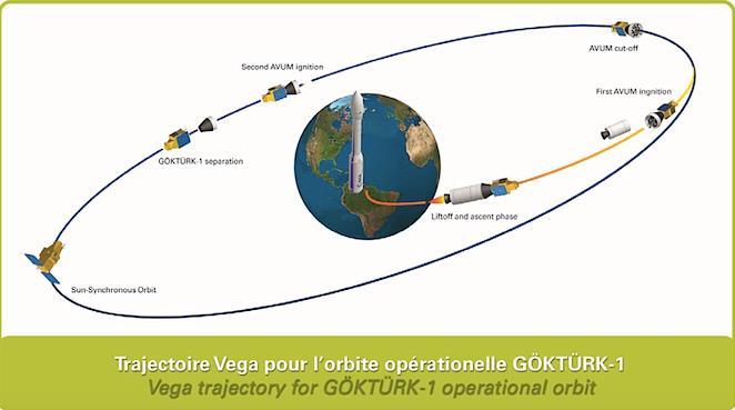 Vega VV08 (GökTürk-1A) - 5.12.2016 Screen60