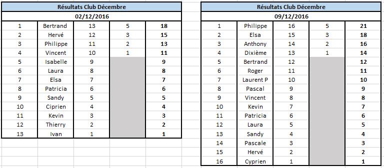 Résultats Décembre 2016 Club_011