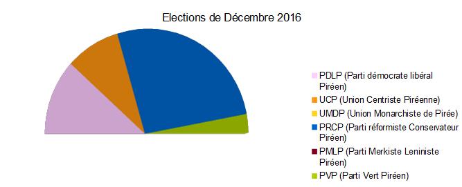 Elections Générales Décembre 2016 Fromag11
