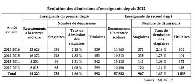 Rapport du Sénat : Hausse inquiétante des démissions de professeurs, notamment de stagiaires. Captur12