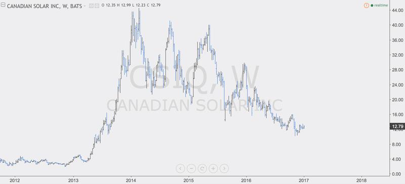 Canadian Solar's Stock Price 1_t_ca10