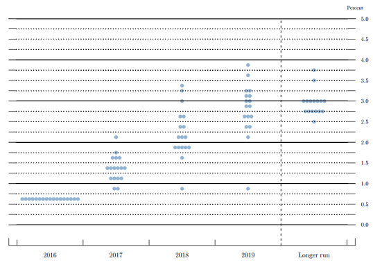 S&P 500 Forecasts 6_fede10