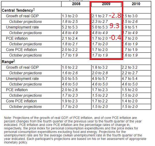 S&P 500 Forecasts 7_janu10