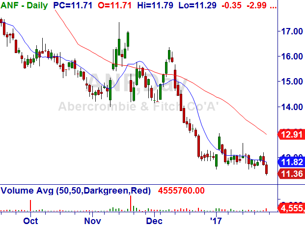 Abercrombie & Fitch Co. (ANF) Abercr10