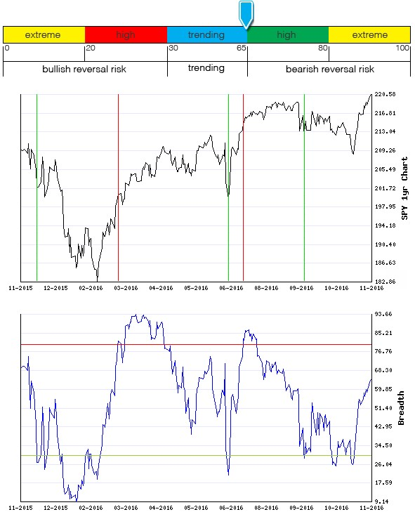 Stocks Trade Signals - Page 10 Breadt11
