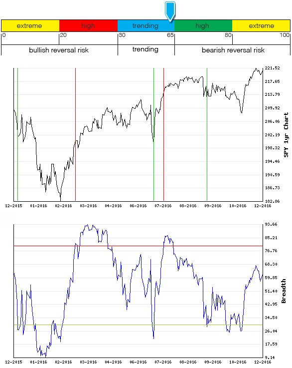 Stocks Trade Signals - Page 10 Breadt13
