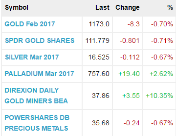 Stock Market Predictions for 2017 Metals10