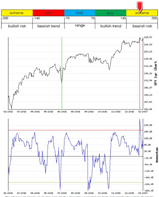 Stocks Trade Signals - Page 12 Moment15