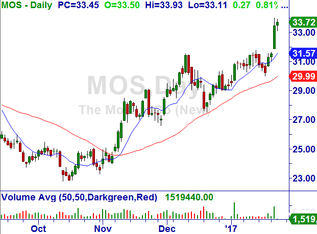 Mosaic Company (MOS) Mosaic10