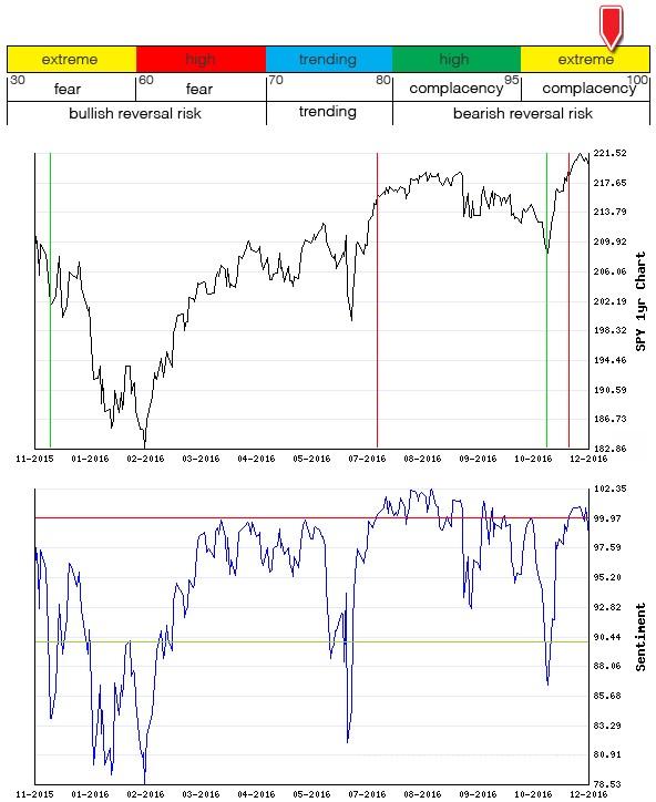 Stocks Trade Signals - Page 10 Sentim12