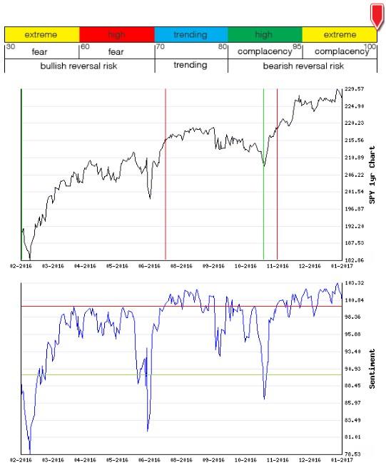 Stocks Trade Signals - Page 12 Sentim14