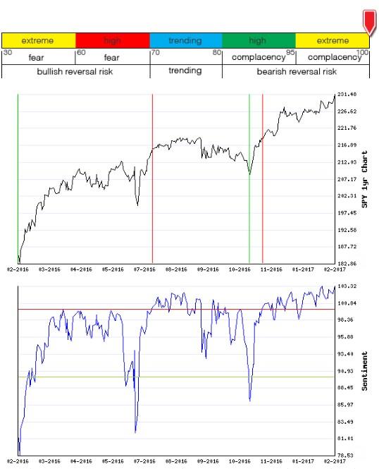Stocks Trade Signals - Page 12 Sentim16