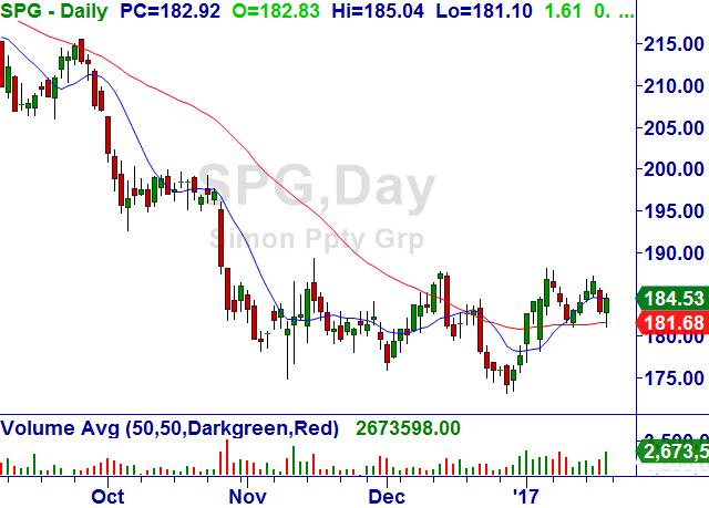 Simon Property Group, Inc. (SPG) Spg10