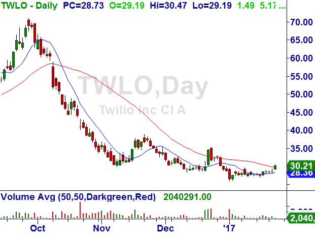 Twilio Inc. (TWLO) Twilio10