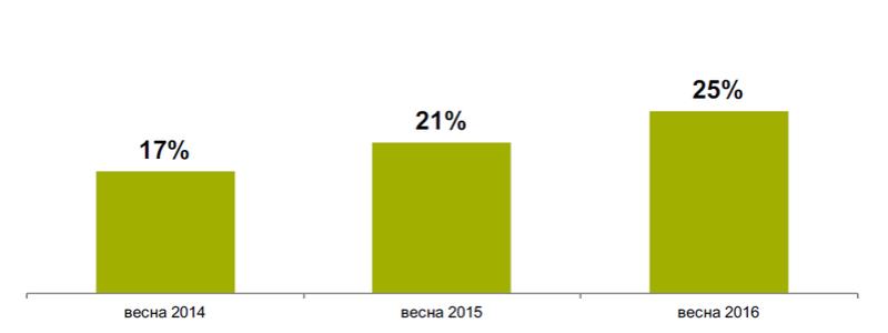 Исследование аудитории онлайн-покупателей в России E110