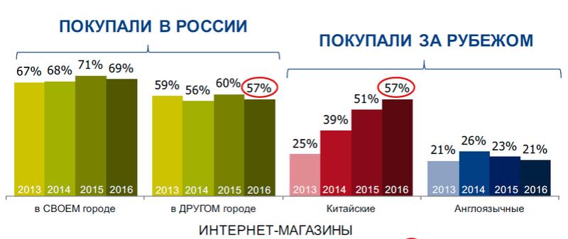 Исследование аудитории онлайн-покупателей в России E210