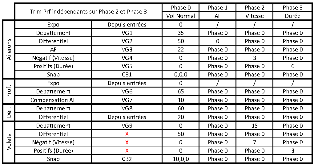 Programme pour planeur F3Q Ventil10