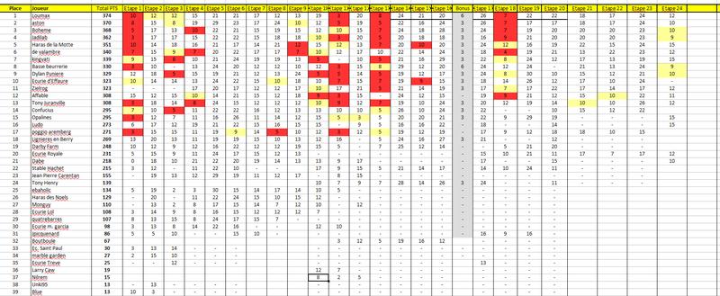 Etape 24 - Critérium des 3 ans ( 11/12 ) Genera10