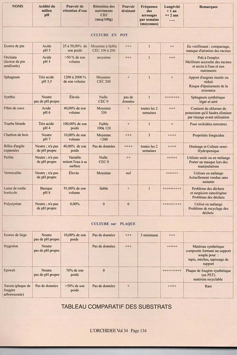 Comparatif de substrats Hhhhhh11