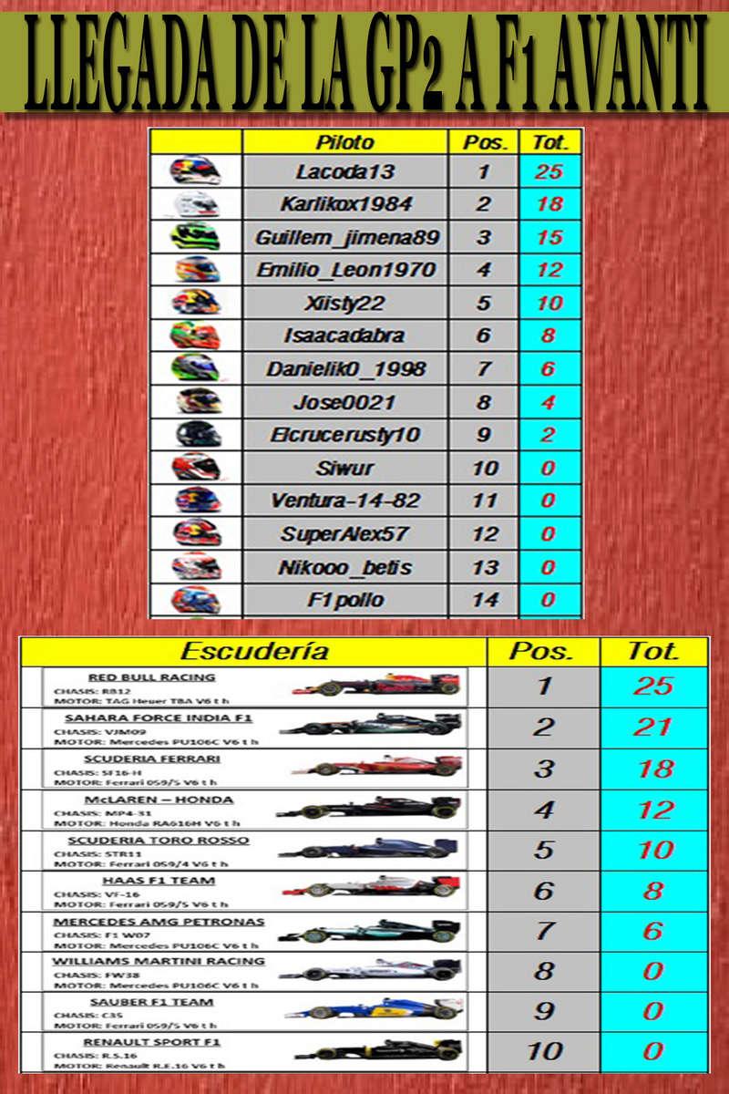 MAGAZINE F1 AVANTI. NÚMERO 9 (16/01/2017) 15_lle10