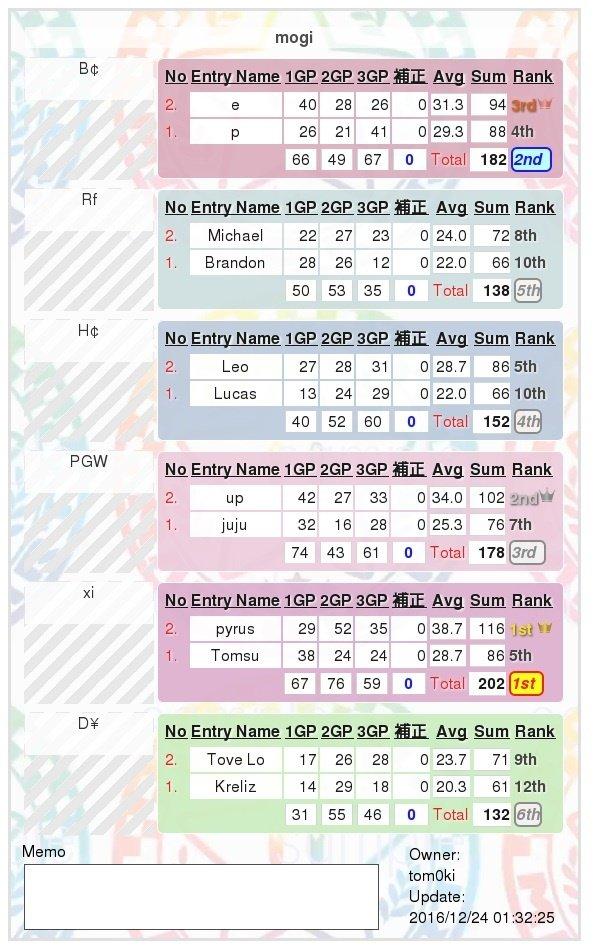 [IT n°363] H¢ vs B¢ vs RF vs PGW vs xi vs DY [4ème Place]  C0ycdd10