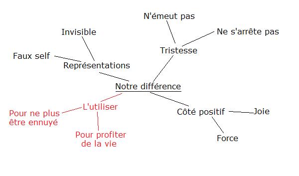 Différence Notre_10