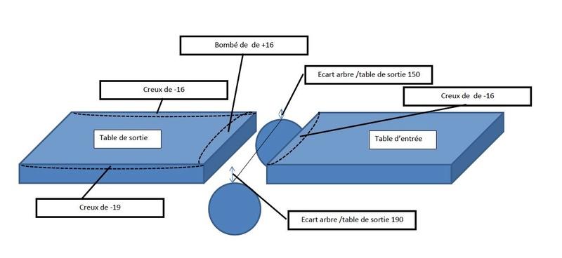 Réglage tables d'entrée et sortie rabot dégau Kity K5 = besoin d'aide Schyma10