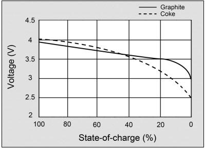 Les batteries lithium-ion, principe et utilisation Final210