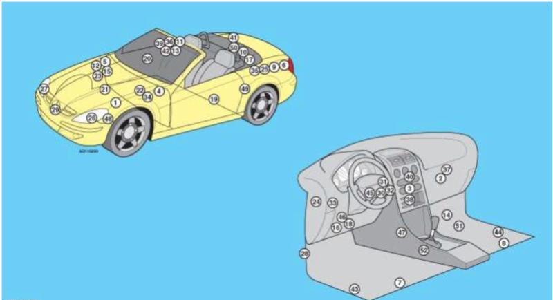 fusibles - Emplacement des fusibles et autres composants électriques sur votre SLK Emplac12