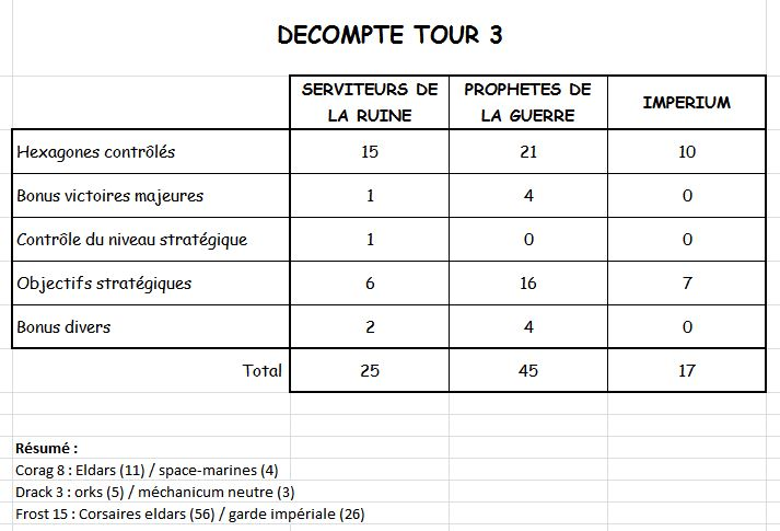 Campagne : tour 3 - Page 5 Dycomp10