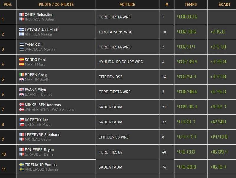 la nouvelle C3 WRC D12