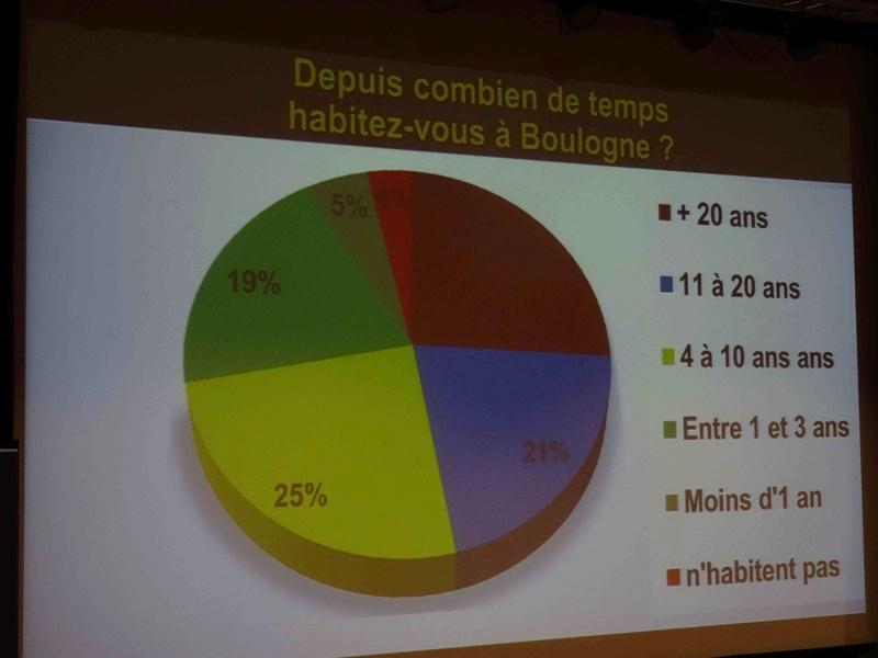 Cadre de vie à Boulogne-Billancourt Dsc07646